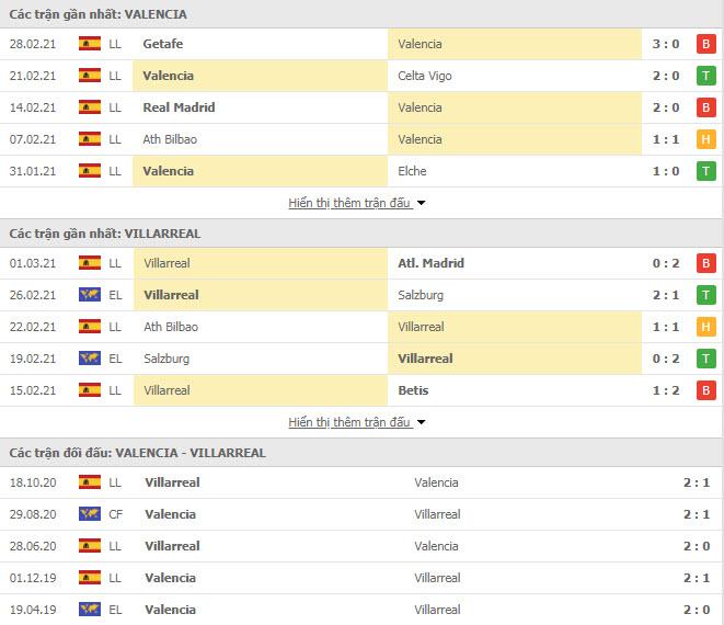 Thành tích đối đầu Valencia vs Villarreal