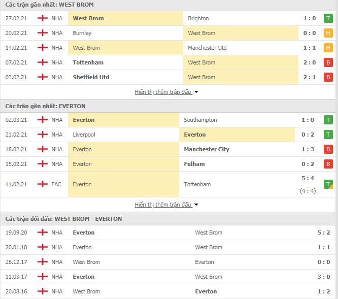 Thành tích đối đầu West Brom vs Everton