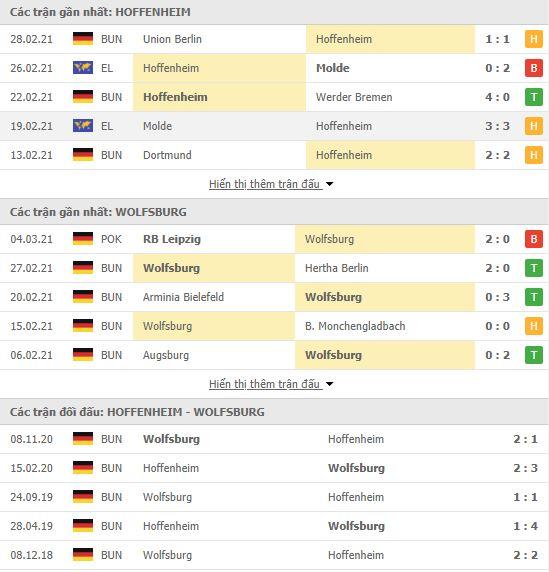 Thành tích đối đầu Hoffenheim vs Wolfsburg
