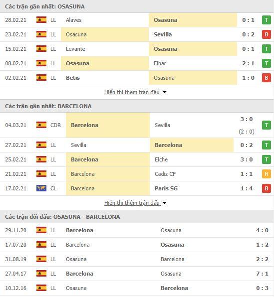 Thành tích đối đầu Osasuna vs Barcelona