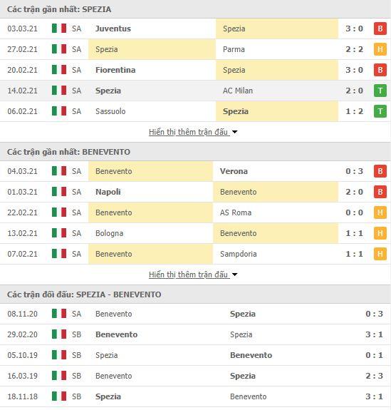 Thành tích đối đầu Spezia vs Benevento