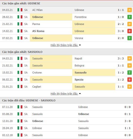 Thành tích đối đầu Udinese vs Sassuolo