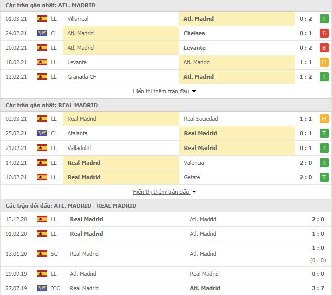 Thành tích đối đầu Atletico Madrid vs Real Madrid