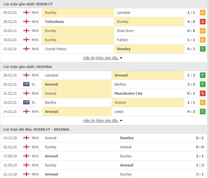 Thành tích đối đầu Burnley vs Arsenal
