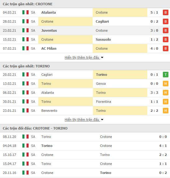 Thành tích đối đầu Crotone vs Torino