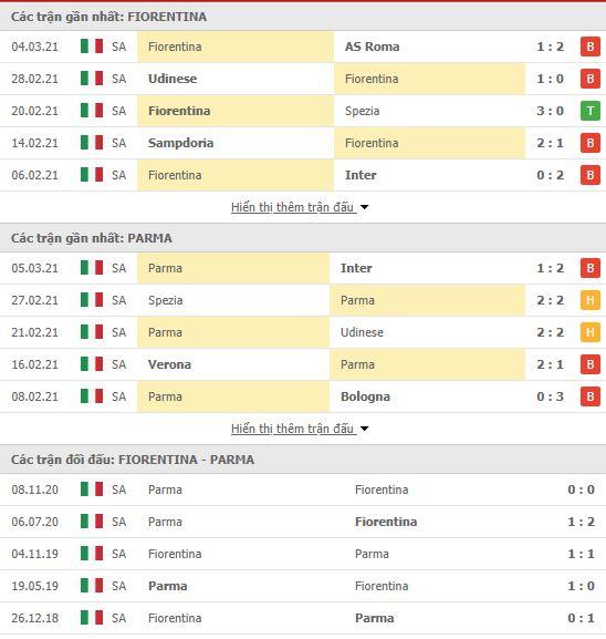 Thành tích đối đầu Fiorentina vs Parma