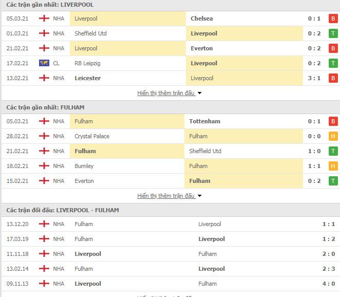 Thành tích đối đầu Liverpool vs Fulham