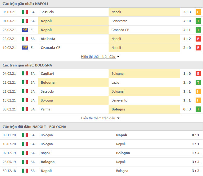Thành tích đối đầu Napoli vs Bologna