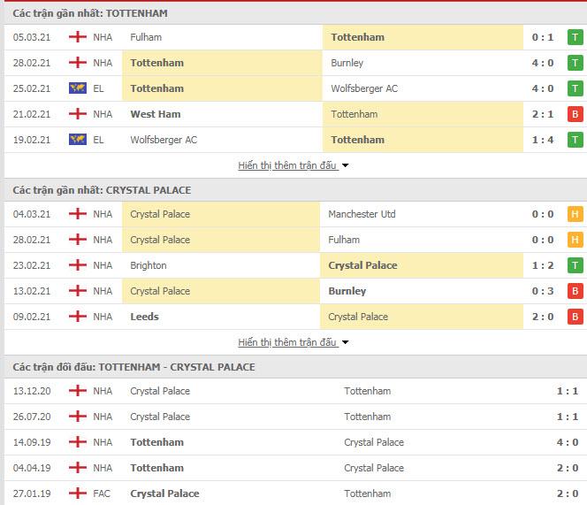 Thành tích đối đầu Tottenham vs Crystal Palace