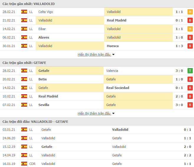 Thành tích đối đầu Valladolid vs Getafe