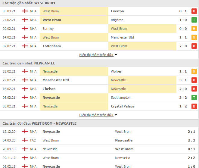 Thành tích đối đầu West Brom vs Newcastle