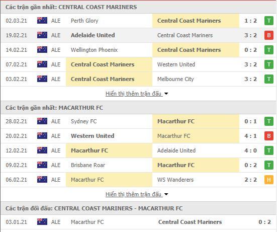 Thành tích đối đầu Central Coast vs Macarthur