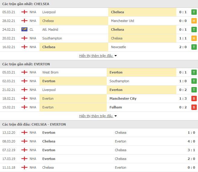 Thành tích đối đầu Chelsea vs Everton