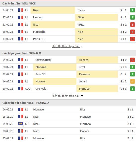 Thành tích đối đầu Nice vs Monaco