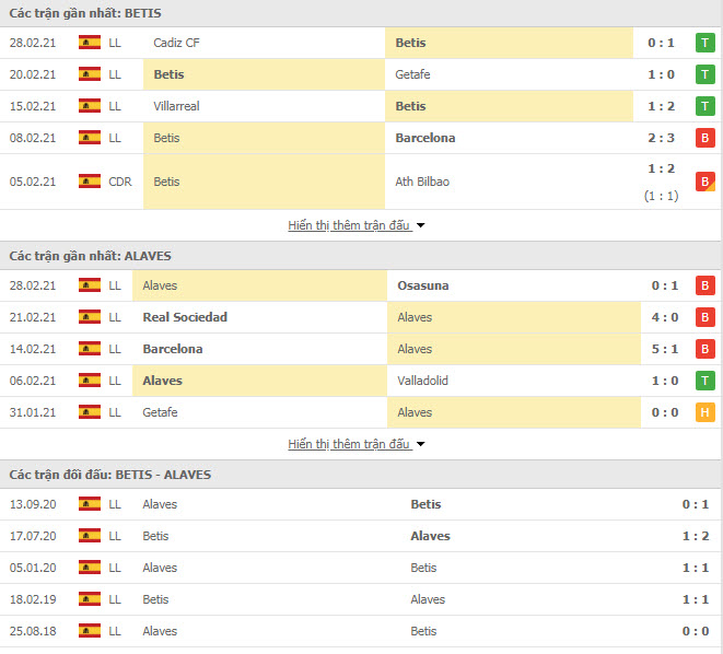 Thành tích đối đầu Real Betis vs Alaves