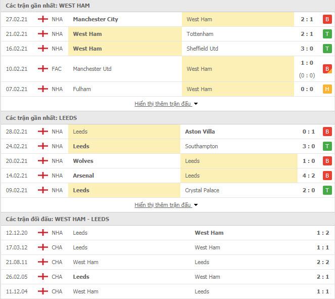 Thành tích đối đầu West Ham vs Leeds
