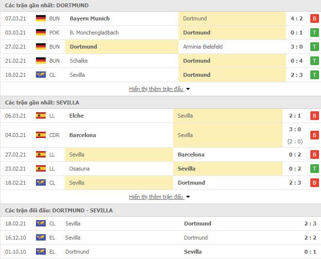 Thành tích đối đầu Dortmund vs Sevilla