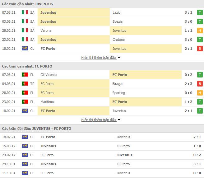 Thành tích đối đầu Juventus vs Porto