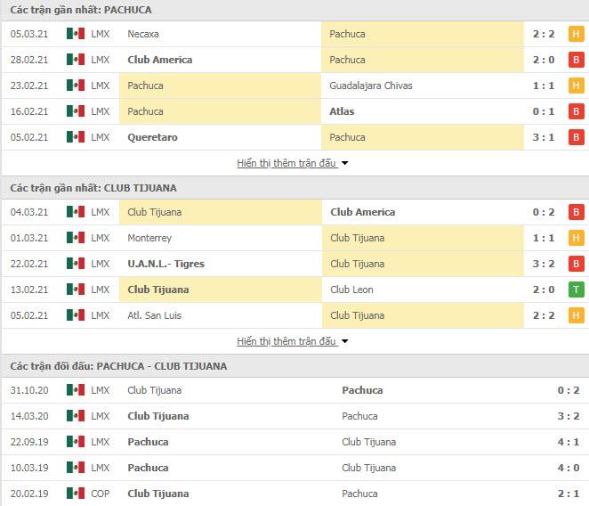 Thành tích đối đầu Pachuca vs Club Tijuana