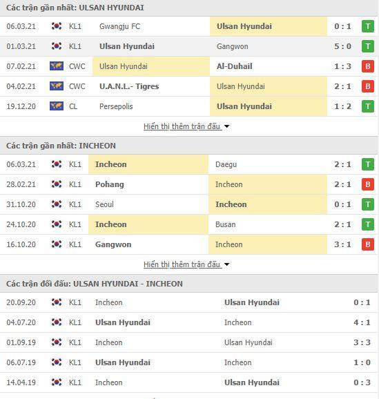 Thành tích đối đầu Ulsan Hyundai vs Incheon United