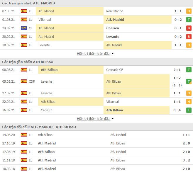Thành tích đối đầu Atletico Madrid vs Athletic Bilbao