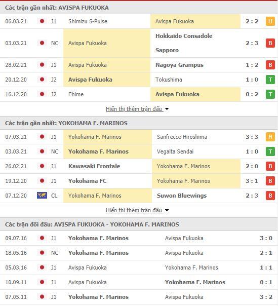 Thành tích đối đầu Avispa Fukuoka vs Yokohama Marinos