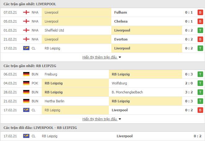 Thành tích đối đầu Liverpool vs RB Leipzig