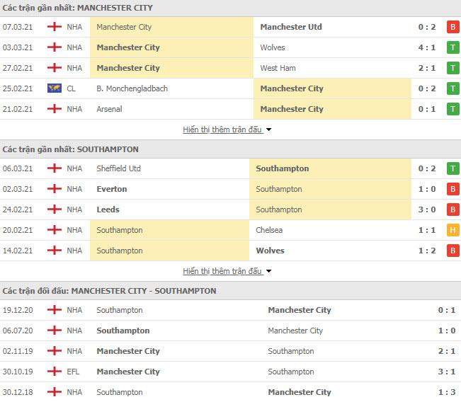 Thành tích đối đầu Man City vs Southampton
