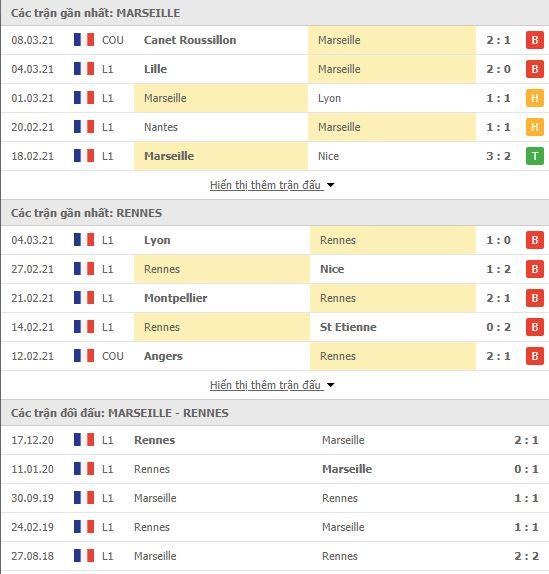 Thành tích đối đầu Marseille vs Rennes