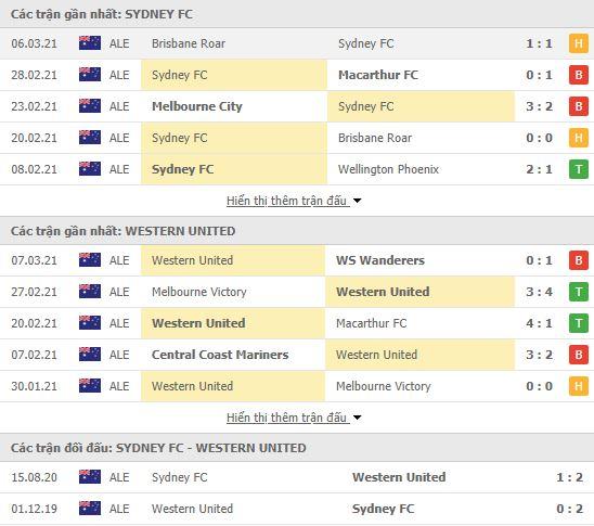 Thành tích đối đầu Sydney vs Western United