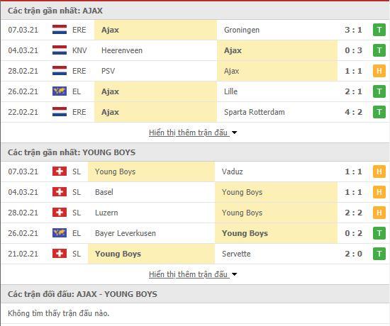 Thành tích đối đầu Ajax vs Young Boys