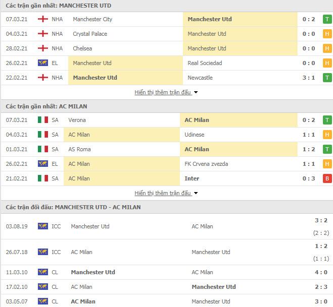 Thành tích đối đầu MU vs AC Milan