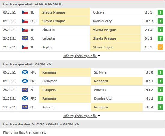 Thành tích đối đầu Slavia Praha vs Rangers FC