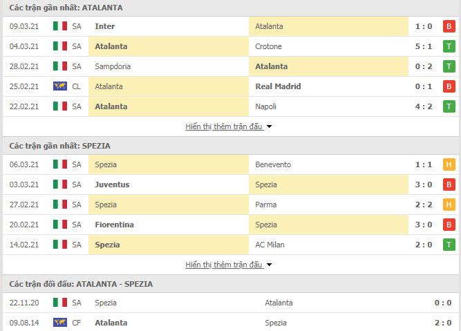 Thành tích đối đầu Atalanta vs Spezia