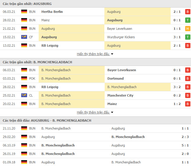 Thành tích đối đầu Augsburg vs Monchengladbach