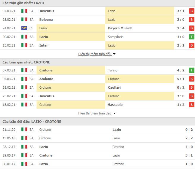 Thành tích đối đầu Lazio vs Crotone
