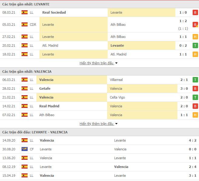 Thành tích đối đầu Levante vs Valencia