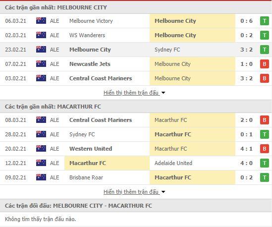 Thành tích đối đầu Melbourne City vs Macarthur