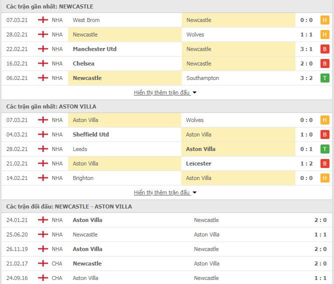 Thành tích đối đầu Newcastle vs Aston Villa