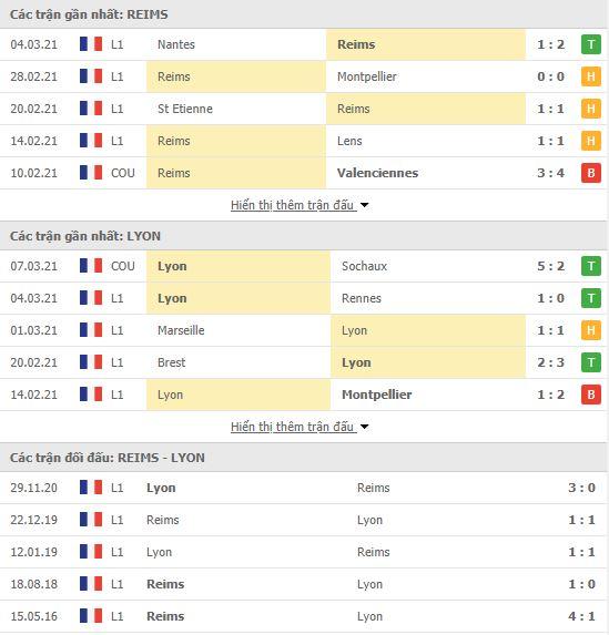 Thành tích đối đầu Reims vs Lyon