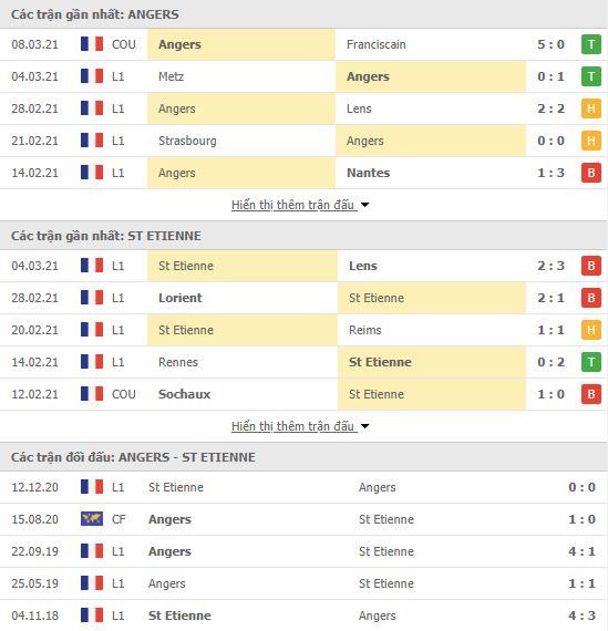 Thành tích đối đầu Angers vs Saint Etienne