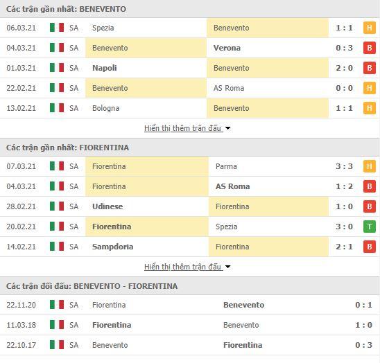 Thành tích đối đầu Benevento vs Fiorentina