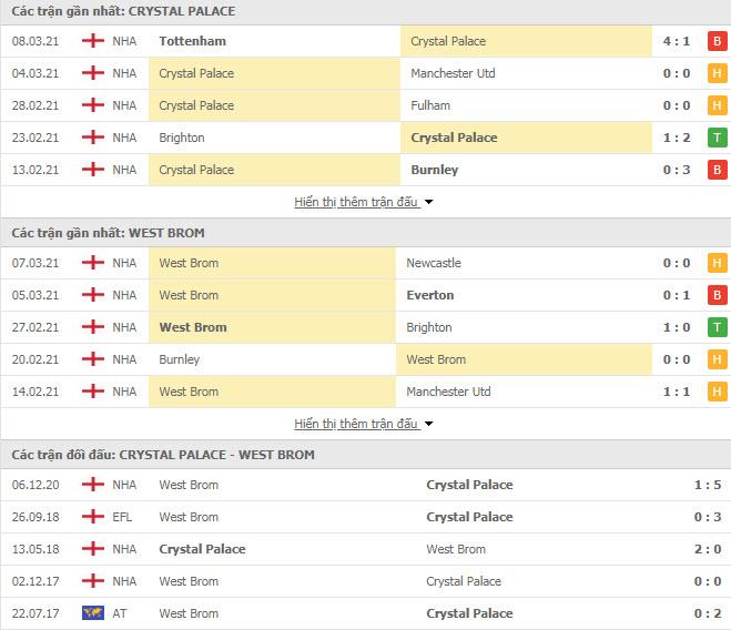 Thành tích đối đầu Crystal Palace vs West Brom