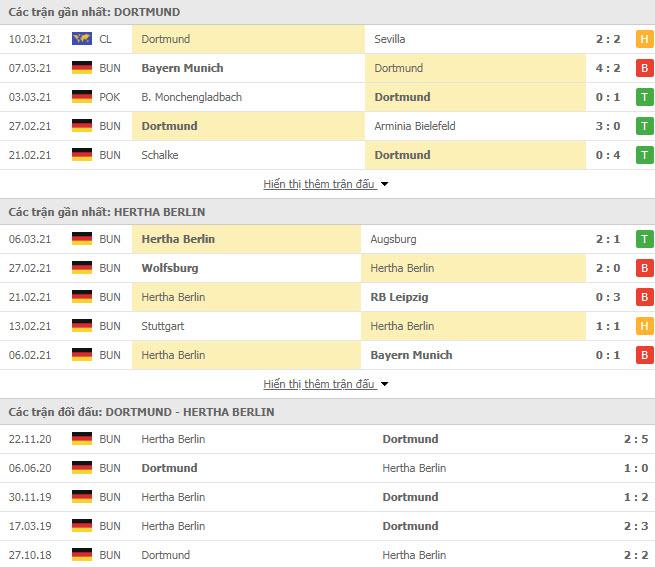 Thành tích đối đầu Dortmund vs Hertha Berlin
