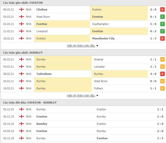 Thành tích đối đầu Everton vs Burnley