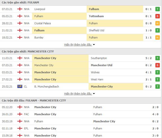 Thành tích đối đầu Fulham vs Man City