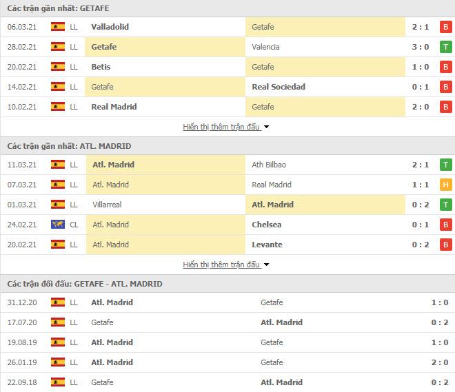 Thành tích đối đầu Getafe vs Atletico Madrid