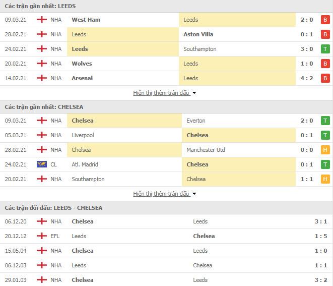 Thành tích đối đầu Leeds vs Chelsea