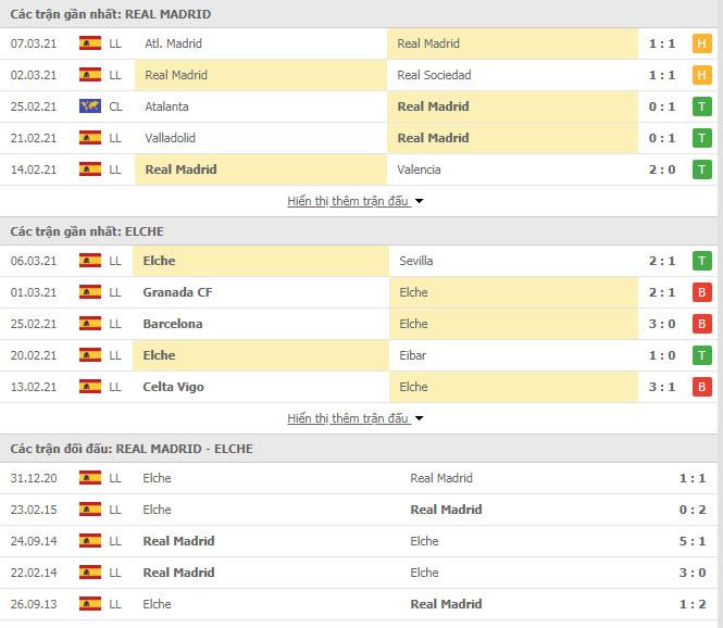 Thành tích đối đầu Real Madrid vs Elche