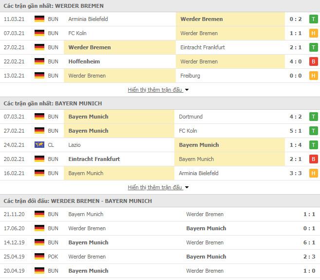 Thành tích đối đầu Werder Bremen vs Bayern Munich